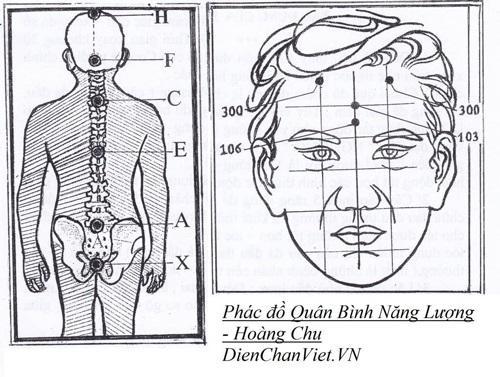 Phác đồ điều trị đau nửa đầu vai gáy