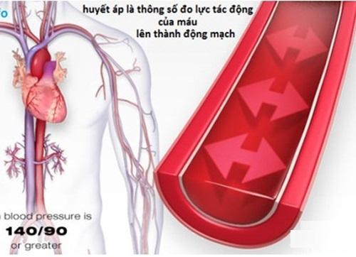 Chỉ số huyết áp là gì