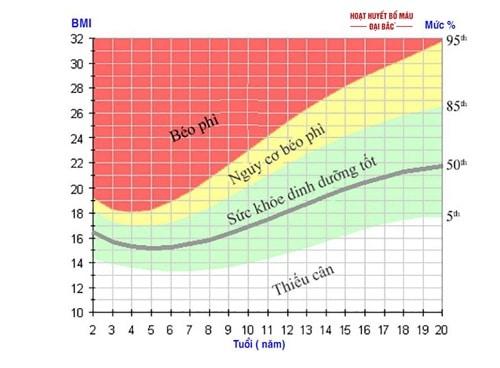 Công thức chỉ số BMI trẻ em